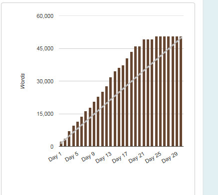 The Progress Chart of My Completed Novel Writing Challenge